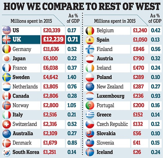 How to fritter away money we don't have on so called foreign aid. Come on get your finger out Sweden are beating us!